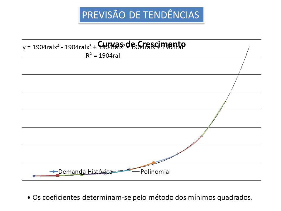 PREVISÃO DE TENDÊNCIAS Os coeficientes determinam-se pelo método dos mínimos quadrados.