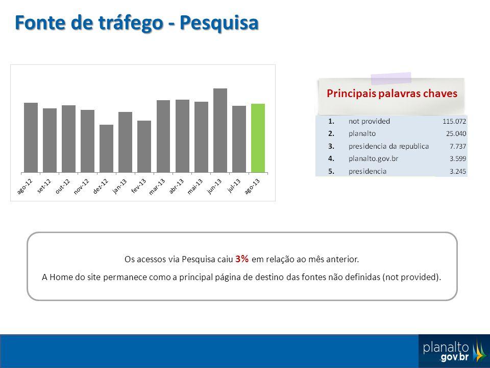 Fonte de tráfego - Pesquisa Os acessos via Pesquisa caiu 3% em relação ao mês anterior.