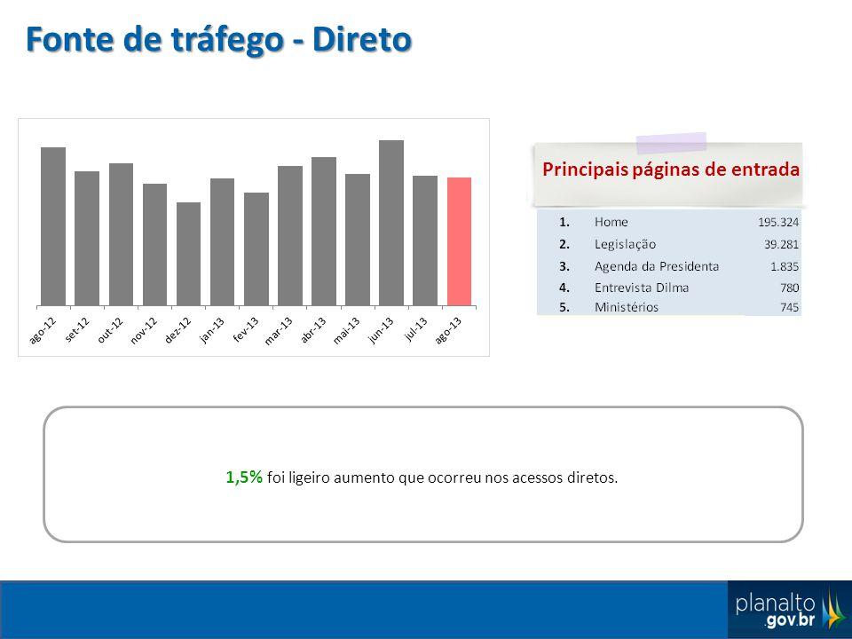 Fonte de tráfego - Direto Principais páginas de entrada 1,5% foi ligeiro aumento que ocorreu nos acessos diretos.