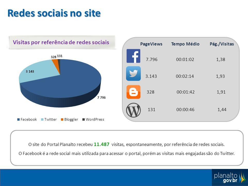 Redes sociais no site Visitas por referência de redes sociais PageViews Tempo Médio Pág./Visitas 7.796 00:01:02 1,38 3.143 00:02:14 1,93 328 00:01:42 1,91 131 00:00:46 1,44 O site do Portal Planalto recebeu 11.487 visitas, espontaneamente, por referência de redes sociais.