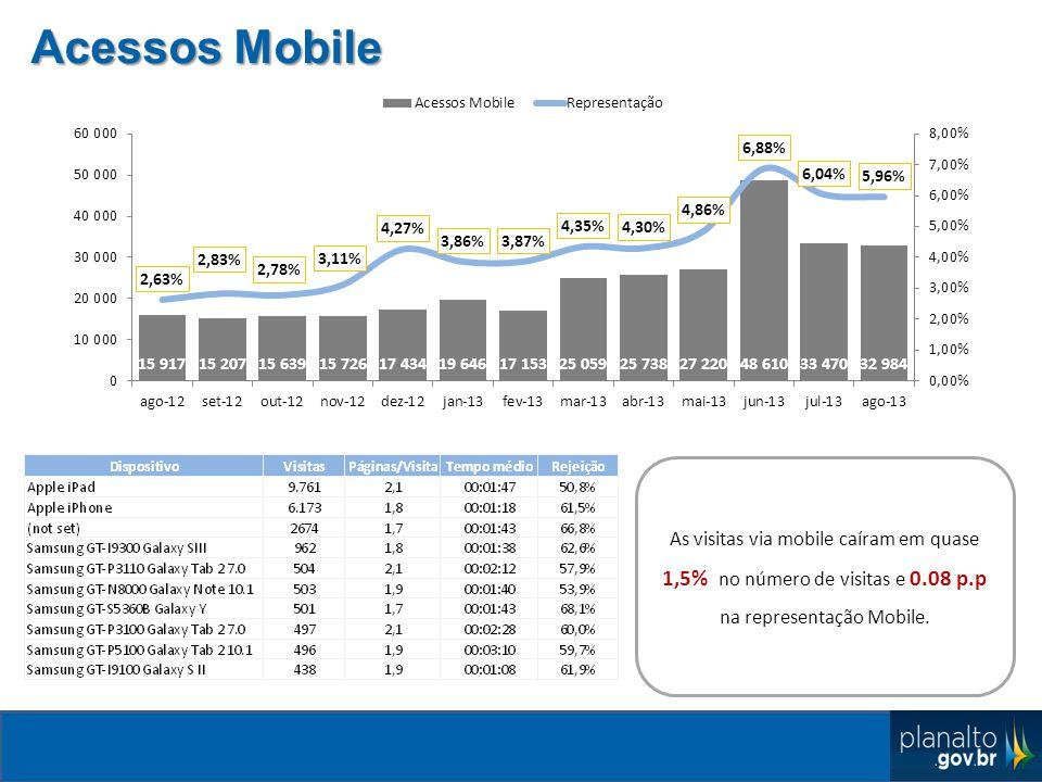 Acessos Mobile As visitas via mobile caíram em quase 1,5% no número de visitas e 0.08 p.p na representação Mobile.