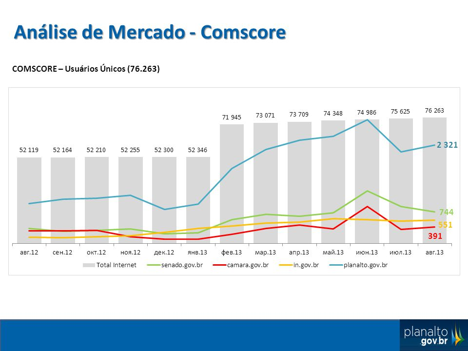 Análise de Mercado - Comscore COMSCORE – Usuários Únicos (76.263)