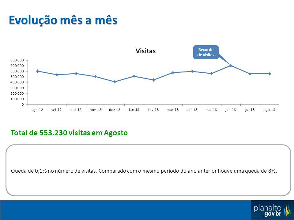 Evolução mês a mês Queda de 0,1% no número de visitas.