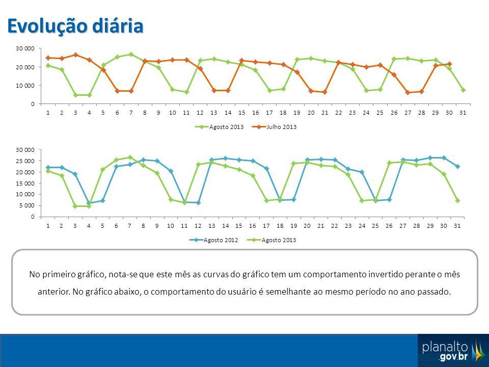 Evolução diária No primeiro gráfico, nota-se que este mês as curvas do gráfico tem um comportamento invertido perante o mês anterior.