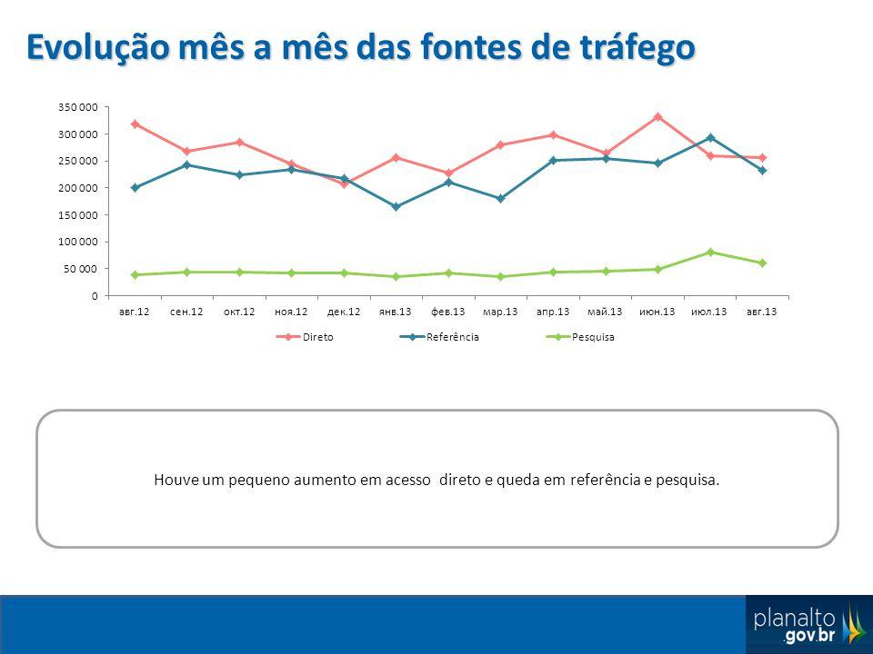 Evolução mês a mês das fontes de tráfego Houve um pequeno aumento em acesso direto e queda em referência e pesquisa.