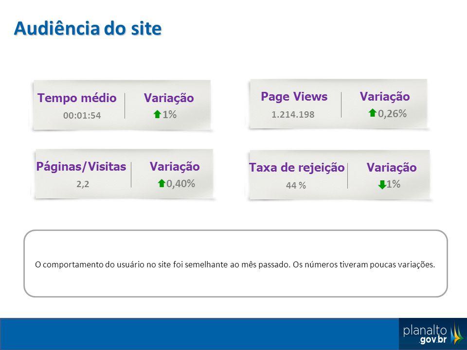 Audiência do site Tempo médio 00:01:54 1% Variação Page Views 1.214.198 0,26% VariaçãoPáginas/Visitas 2,2 0,40% Variação Taxa de rejeição 44 % 1% Variação O comportamento do usuário no site foi semelhante ao mês passado.