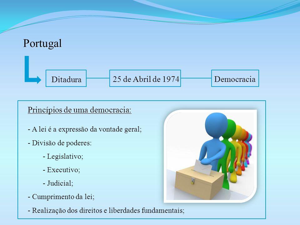 Portugal Ditadura 25 de Abril de 1974Democracia Princípios de uma democracia: - A lei é a expressão da vontade geral; - Divisão de poderes: - Legislat