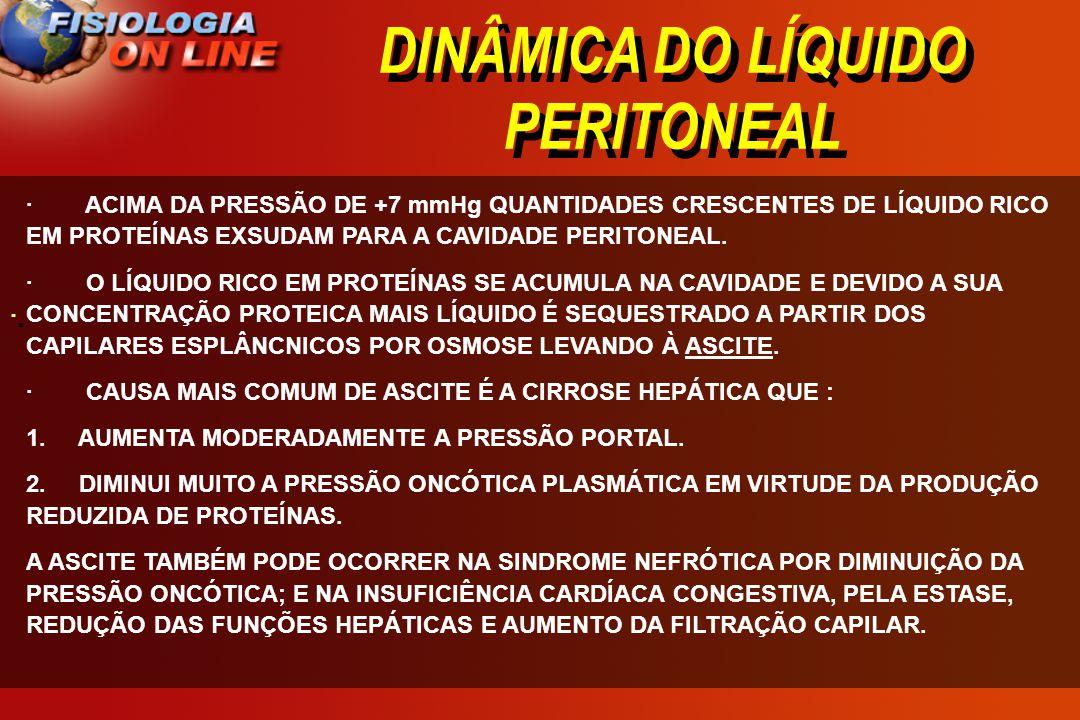 DINÂMICA DO LÍQUIDO PERITONEAL · · · ACIMA DA PRESSÃO DE +7 mmHg QUANTIDADES CRESCENTES DE LÍQUIDO RICO EM PROTEÍNAS EXSUDAM PARA A CAVIDADE PERITONEA