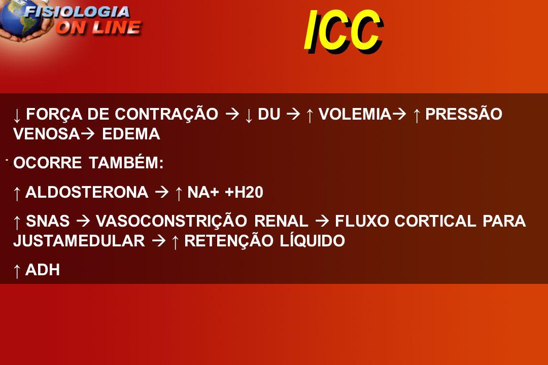 ICC · · FORÇA DE CONTRAÇÃO DU VOLEMIA PRESSÃO VENOSA EDEMA OCORRE TAMBÉM: ALDOSTERONA NA+ +H20 SNAS VASOCONSTRIÇÃO RENAL FLUXO CORTICAL PARA JUSTAMEDU