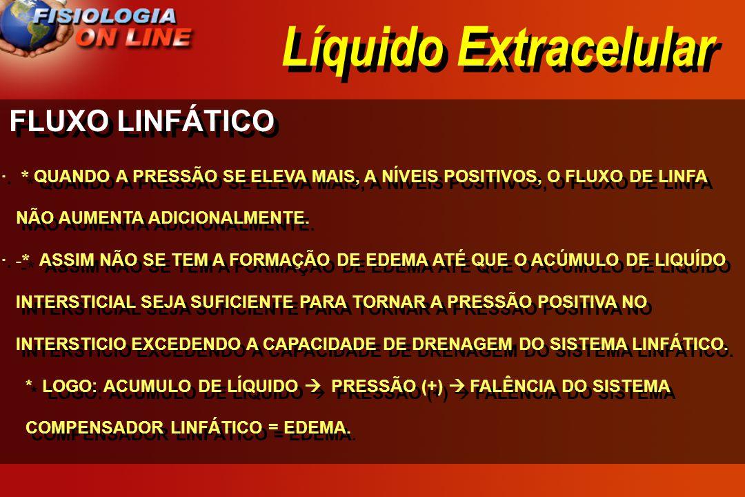 Líquido Extracelular FLUXO LINFÁTICO · * QUANDO A PRESSÃO SE ELEVA MAIS, A NÍVEIS POSITIVOS, O FLUXO DE LINFA NÃO AUMENTA ADICIONALMENTE. · -* ASSIM N