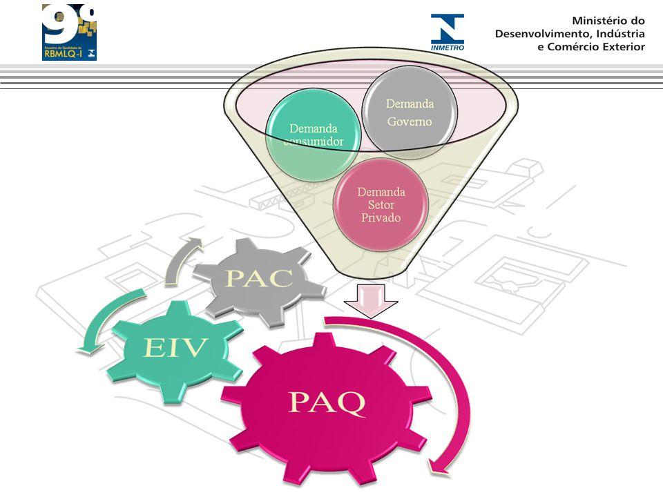 Estruturação Atual Demandas da Sociedade Plano Quadrienal Estudo de Viabilidade e Impacto Programa de Avaliação da Conformidade Consulta Pública Portaria Definitiva Procedimento de Fiscalização FISCALIZAÇÃO