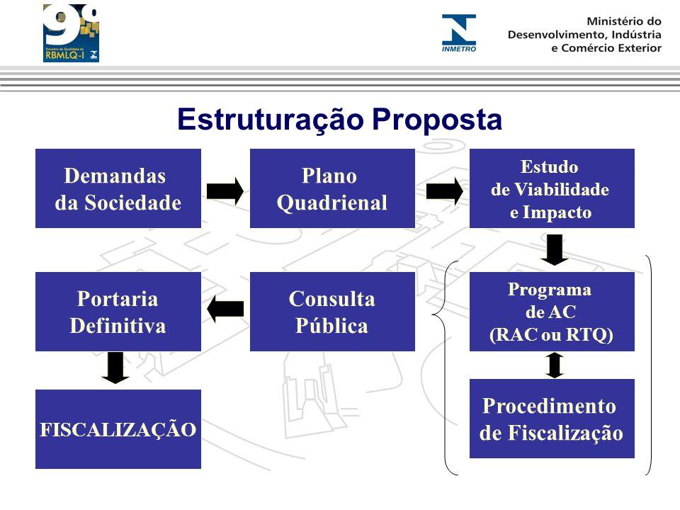 Estruturação Proposta Demandas da Sociedade Plano Quadrienal Estudo de Viabilidade e Impacto Programa de AC (RAC ou RTQ) Consulta Pública Portaria Definitiva Procedimento de Fiscalização FISCALIZAÇÃO