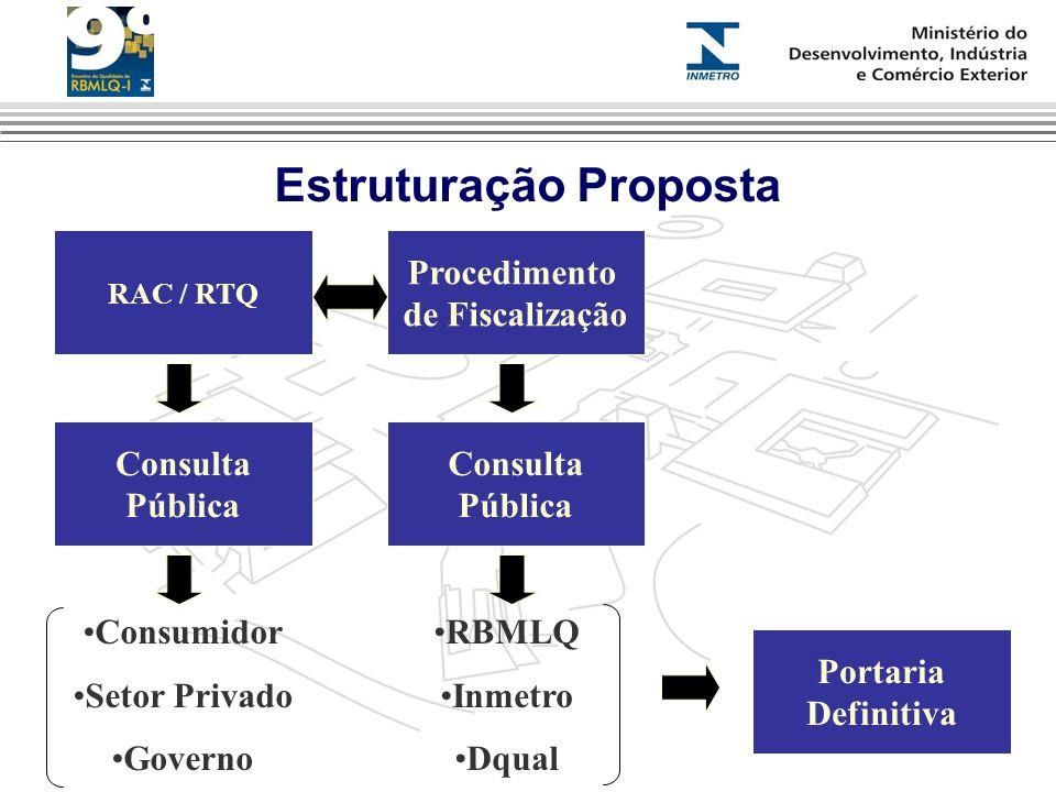 Estruturação Proposta RAC / RTQ Procedimento de Fiscalização Consulta Pública Consulta Pública Portaria Definitiva Consumidor Setor Privado Governo RBMLQ Inmetro Dqual
