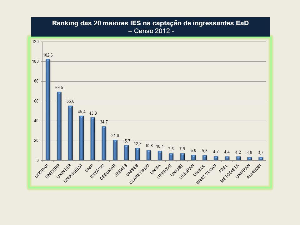 Ranking das 20 maiores IES na captação de ingressantes EaD – Censo 2012 -