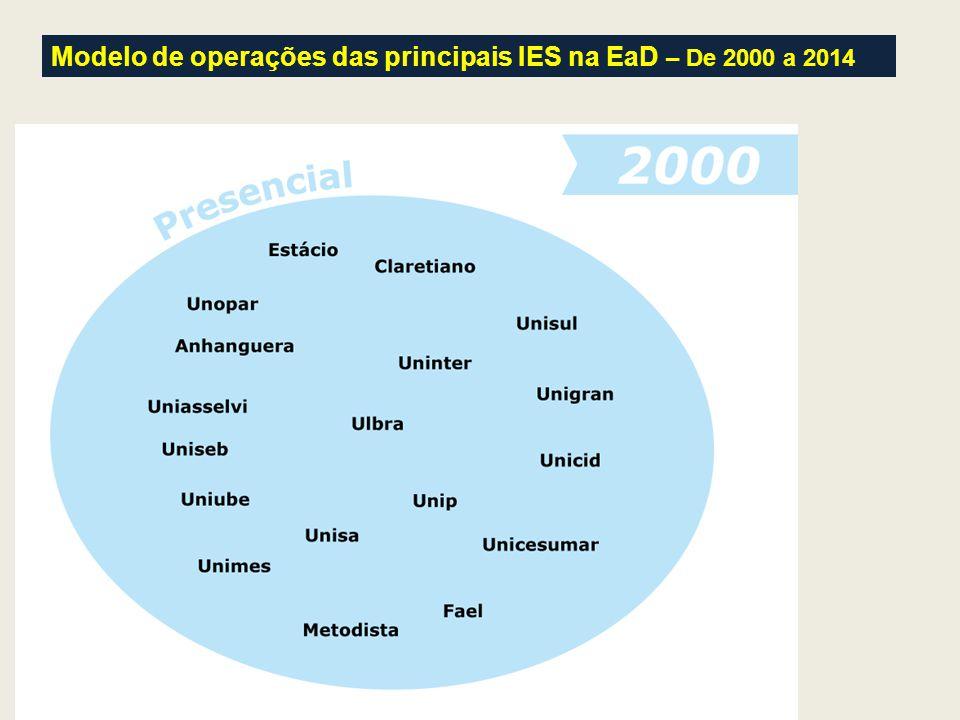 Modelo de operações das principais IES na EaD – De 2000 a 2014