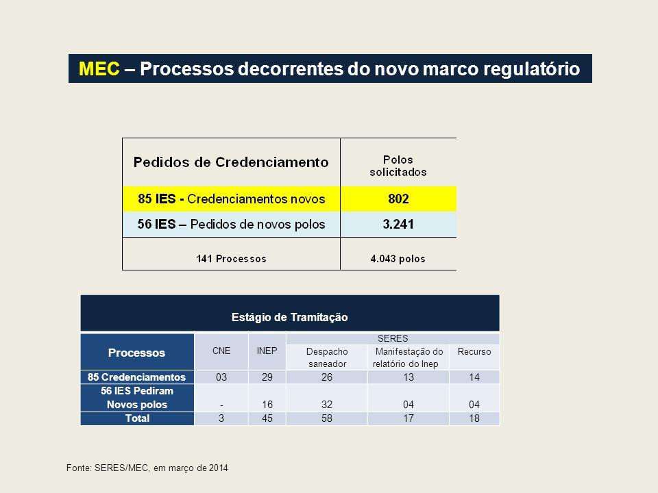 MEC – Processos decorrentes do novo marco regulatório Estágio de Tramitação Processos CNE INEP SERES Despacho saneador Manifestação do relatório do In