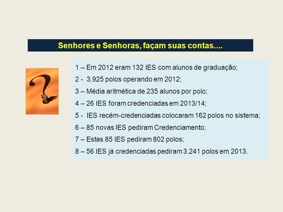 Senhores e Senhoras, façam suas contas.... 1 – Em 2012 eram 132 IES com alunos de graduação; 2 - 3.925 polos operando em 2012; 3 – Média aritmética de