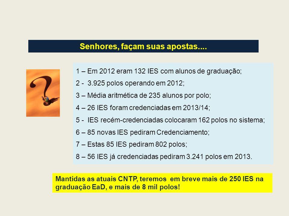 Senhores, façam suas apostas.... Mantidas as atuais CNTP, teremos em breve mais de 250 IES na graduação EaD, e mais de 8 mil polos! 1 – Em 2012 eram 1