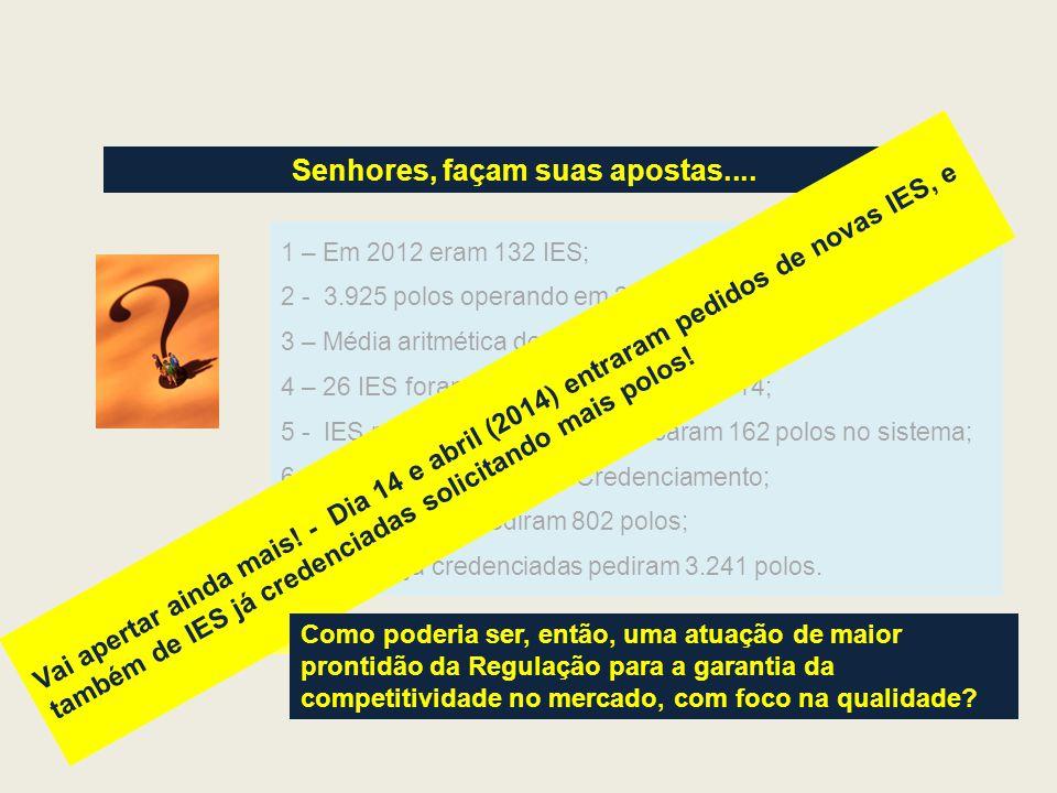 Senhores, façam suas apostas.... 1 – Em 2012 eram 132 IES; 2 - 3.925 polos operando em 2012; 3 – Média aritmética de 235 alunos por polo; 4 – 26 IES f
