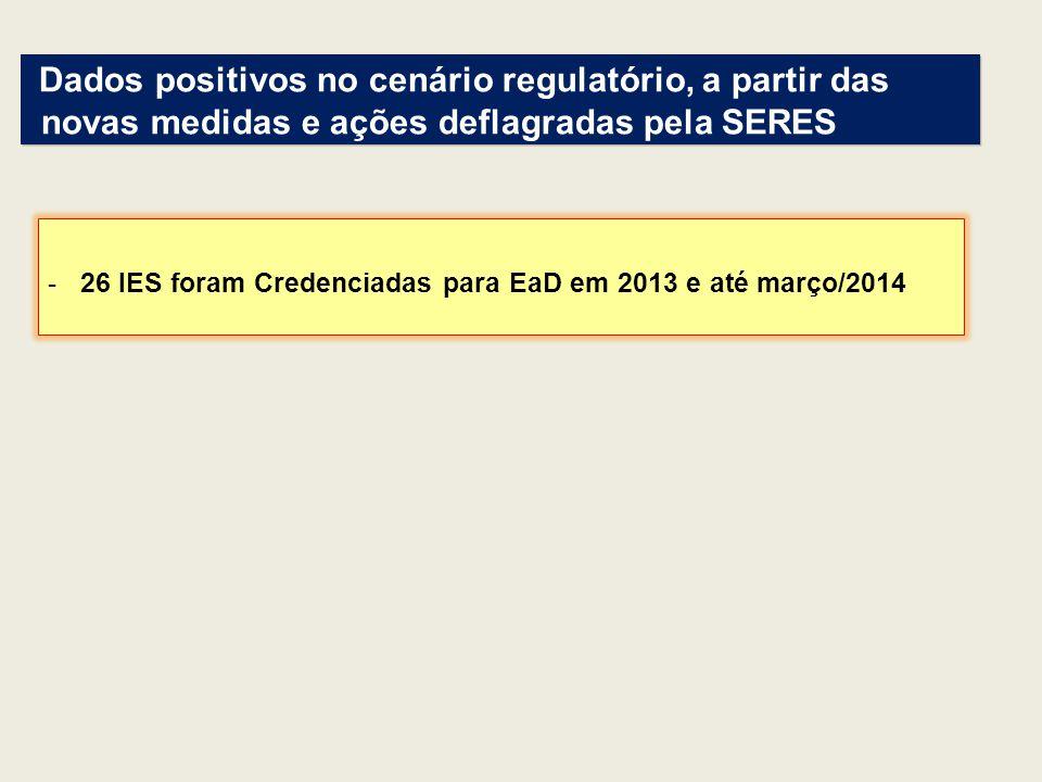 -26 IES foram Credenciadas para EaD em 2013 e até março/2014 Dados positivos no cenário regulatório, a partir das novas medidas e ações deflagradas pe