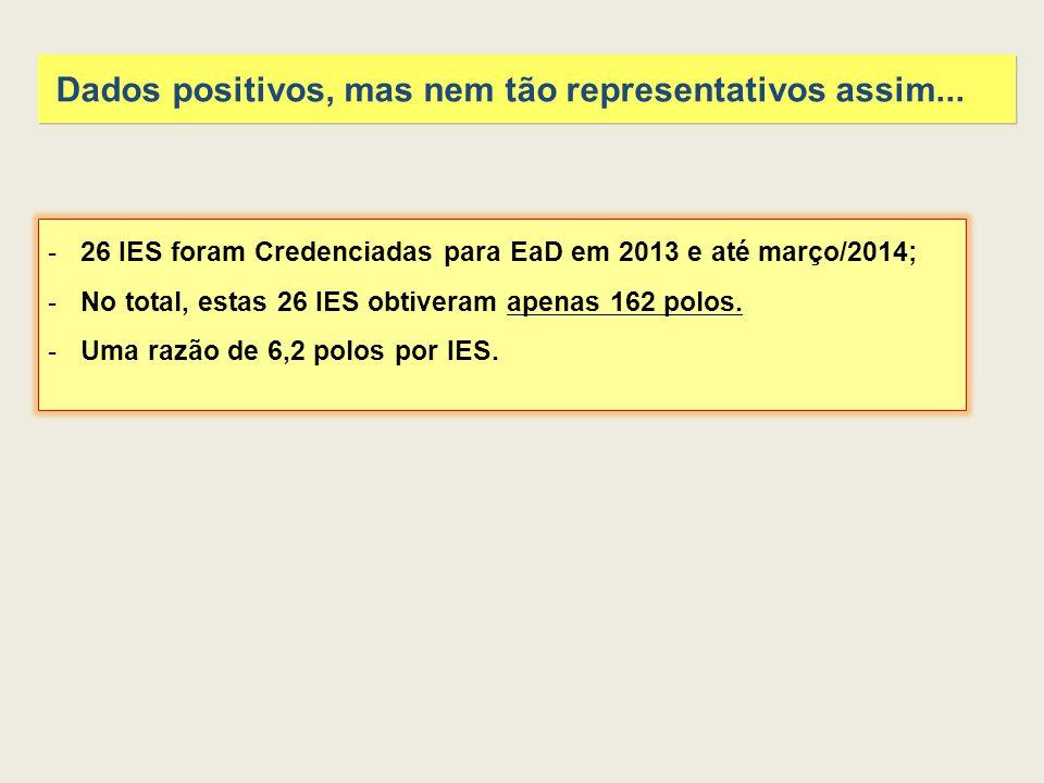 -26 IES foram Credenciadas para EaD em 2013 e até março/2014; -No total, estas 26 IES obtiveram apenas 162 polos.