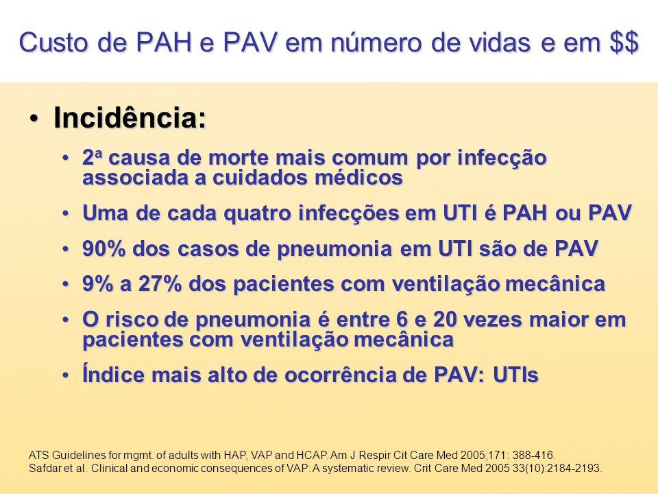 Custo de PAH e PAV em número de vidas e em $$ Incidência: Incidência: 2 a causa de morte mais comum por infecção associada a cuidados médicos 2 a caus