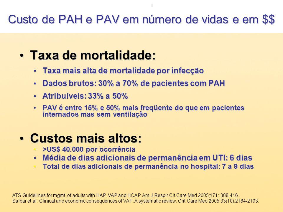 Custo de PAH e PAV em número de vidas e em $$ Taxa de mortalidade: Taxa de mortalidade: Taxa mais alta de mortalidade por infecção Taxa mais alta de m