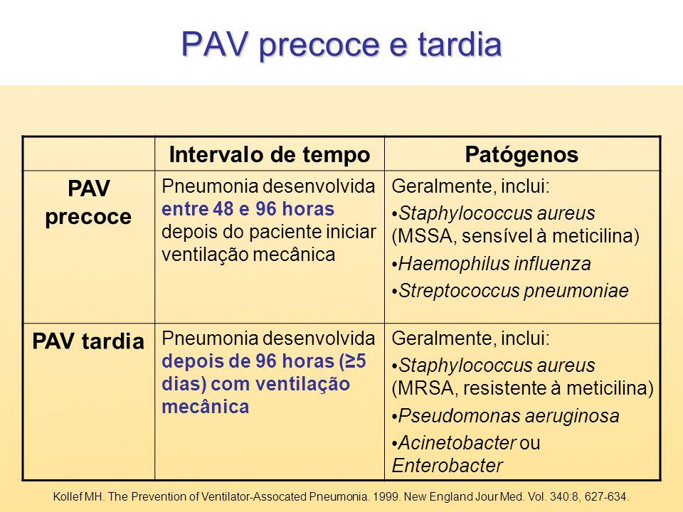 PAV precoce e tardia Intervalo de tempoPatógenos PAV precoce Pneumonia desenvolvida entre 48 e 96 horas depois do paciente iniciar ventilação mecânica