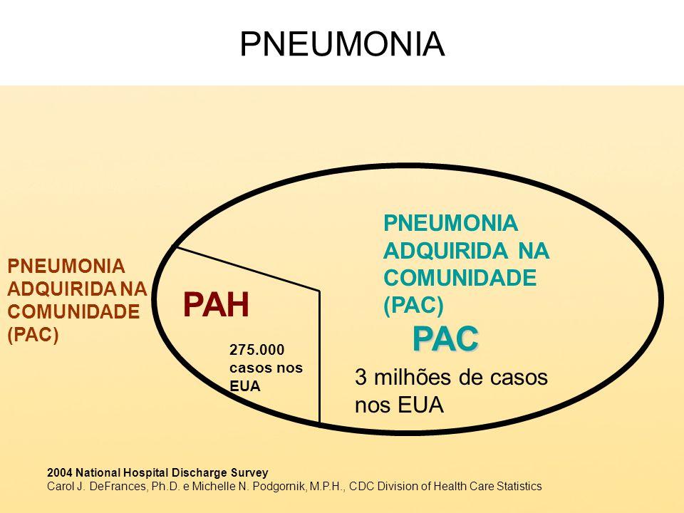 PNEUMONIAPAC PAH PNEUMONIA ADQUIRIDA NA COMUNIDADE (PAC) 3 milhões de casos nos EUA 275.000 casos nos EUA 2004 National Hospital Discharge Survey Caro