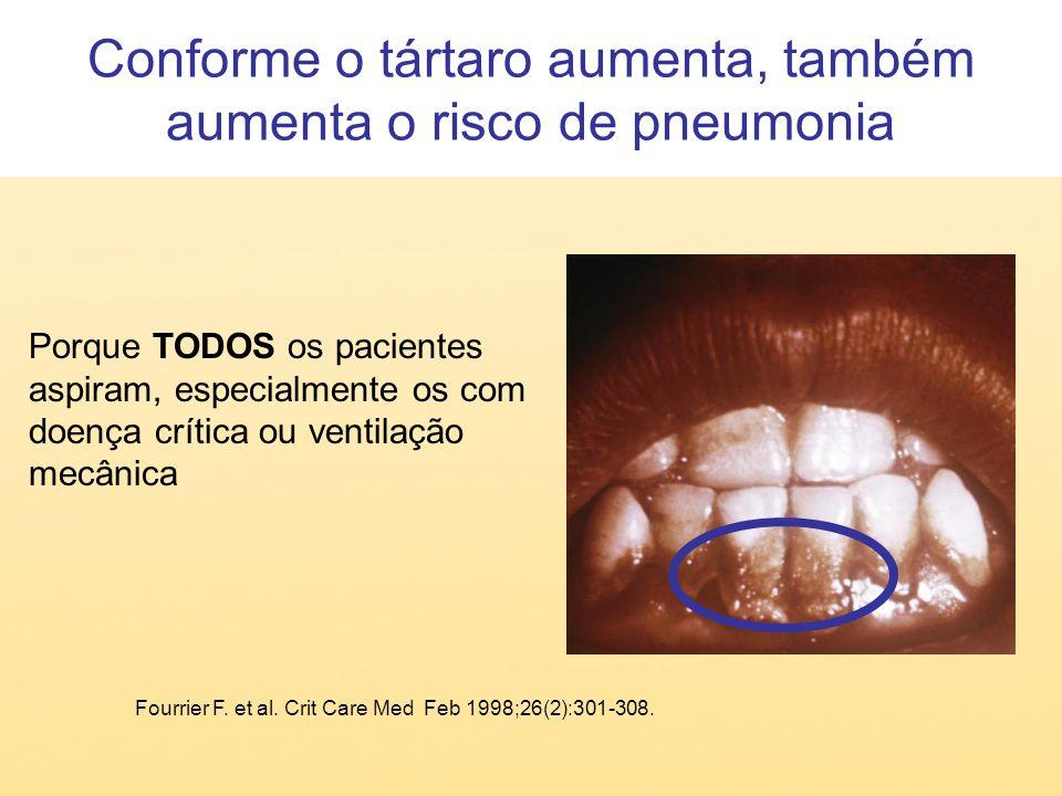 Conforme o tártaro aumenta, também aumenta o risco de pneumonia Fourrier F. et al. Crit Care Med Feb 1998;26(2):301-308. Porque TODOS os pacientes asp