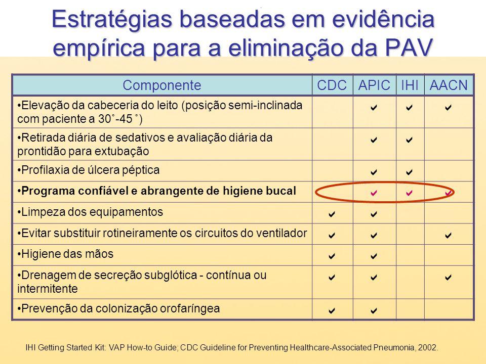 Estratégias baseadas em evidência empírica para a eliminação da PAV ComponenteCDCAPICIHIAACN Elevação da cabeceria do leito (posição semi-inclinada co