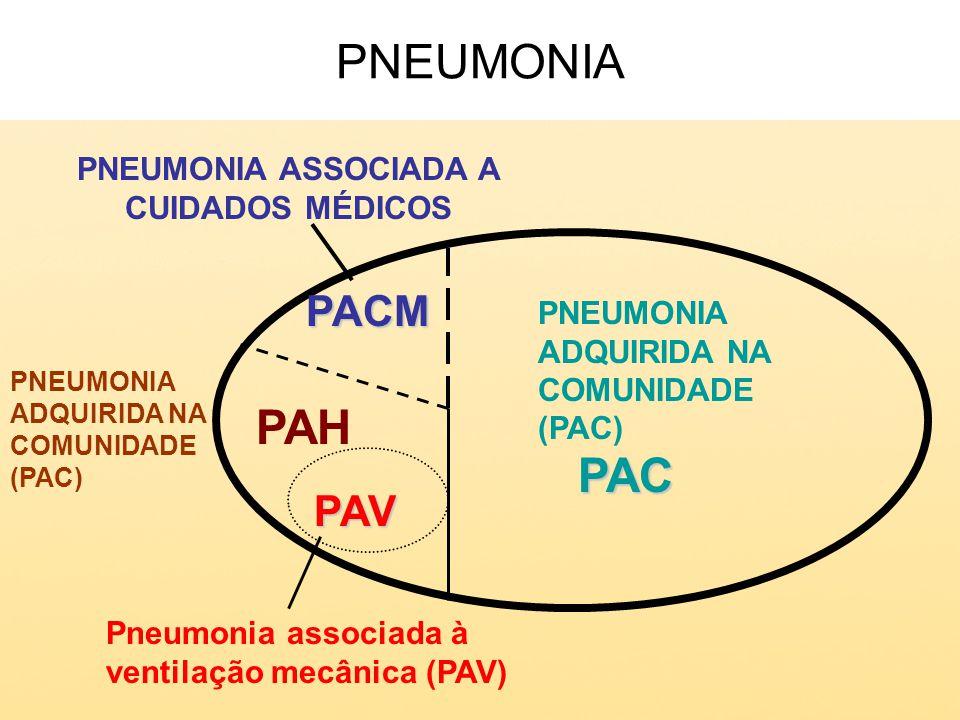 Secreções purulentas Densidades na radiografia torácica Febre Leucocitose (alta concentração de leucócitos) Apresentação clínica da pneumonia