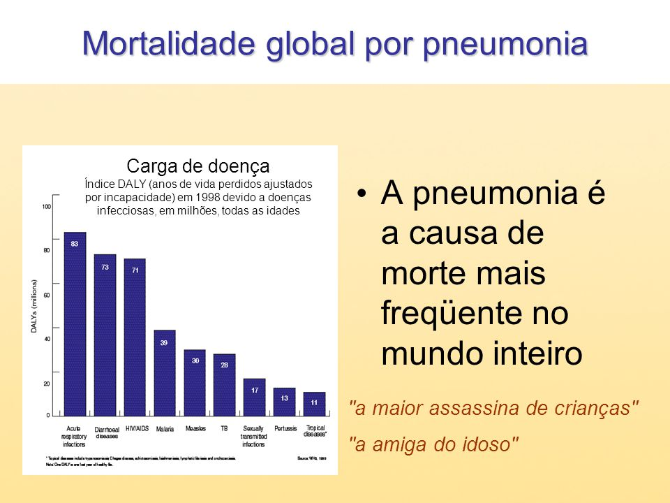 Estatísticas de pneumonia nos EUA Até a década de 1940, principal causa de morte Hoje, a 7 a maior causa de morte Em 2003, 63.241 pessoas morreram de pneumonia ALA Pneumonia Fact Sheet April 2006 www.ungusa.org