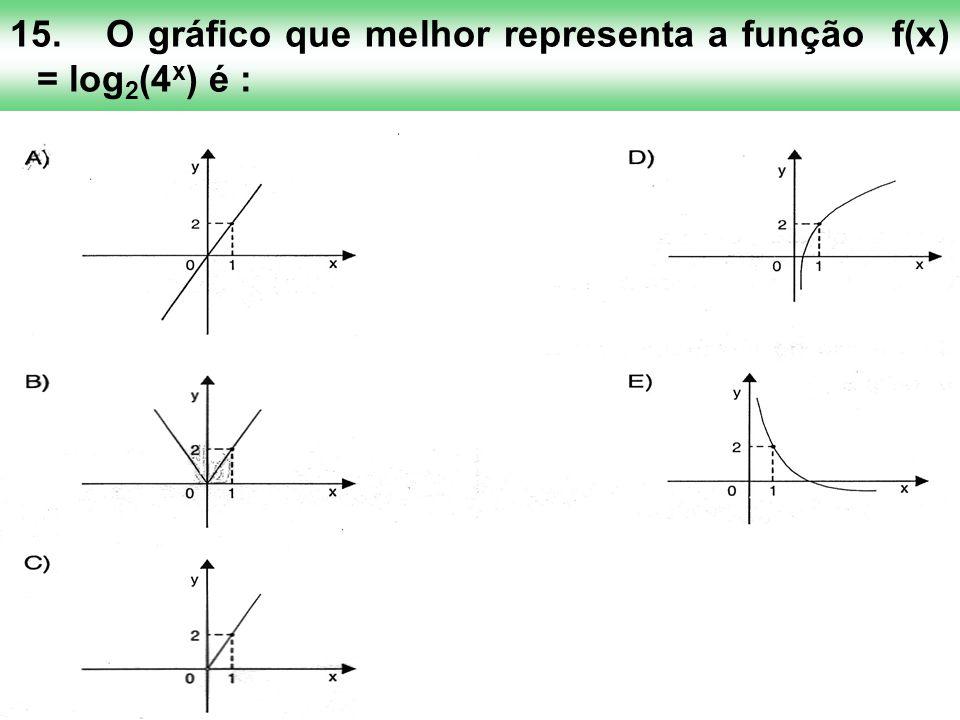 15.O gráfico que melhor representa a função f(x) = log 2 (4 x ) é :
