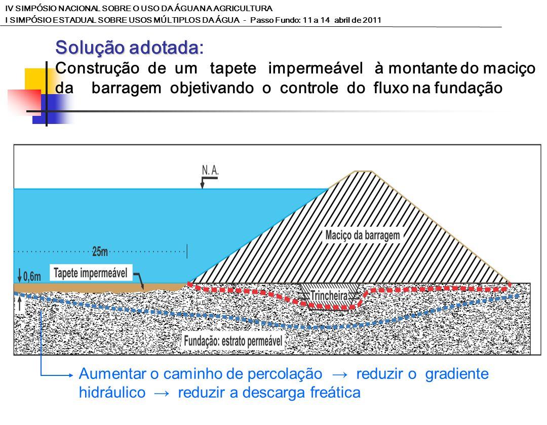 Solução adotada Solução adotada: Construção de um tapete impermeável à montante do maciço da barragem objetivando o controle do fluxo na fundação Aumentar o caminho de percolação reduzir o gradiente hidráulico reduzir a descarga freática IV SIMPÓSIO NACIONAL SOBRE O USO DA ÁGUA NA AGRICULTURA I SIMPÓSIO ESTADUAL SOBRE USOS MÚLTIPLOS DA ÁGUA - Passo Fundo: 11 a 14 abril de 2011