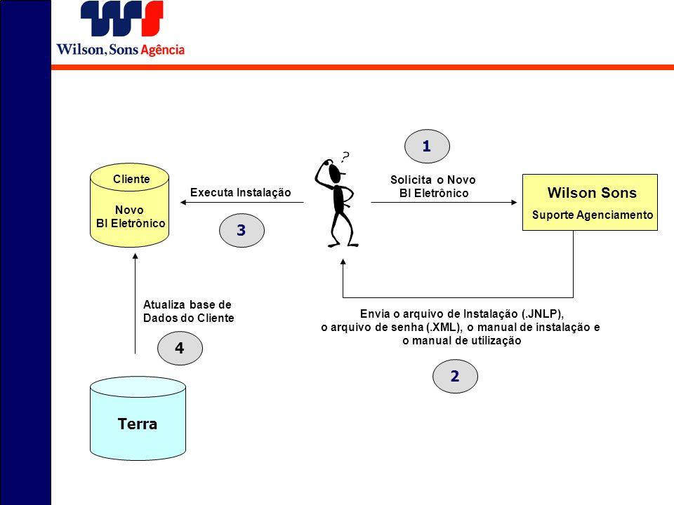 Wilson Sons Suporte Agenciamento Novo Bl Eletrônico Solicita o Novo Bl Eletrônico Envia o arquivo de Instalação (.JNLP), o arquivo de senha (.XML), o manual de instalação e o manual de utilização Executa Instalação Cliente 1 2 3 Terra Atualiza base de Dados do Cliente 4