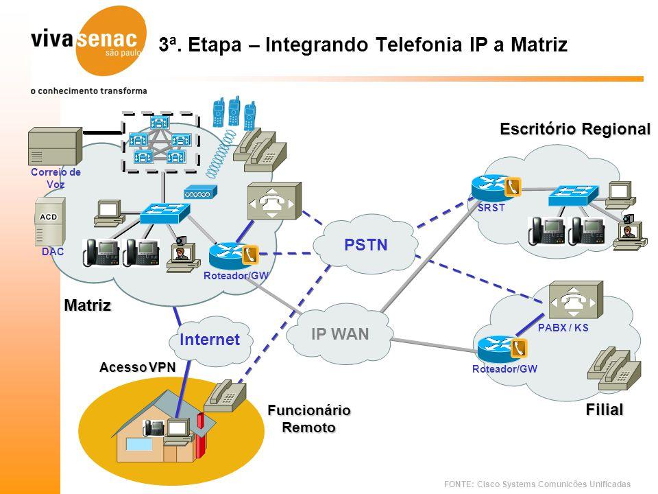 FONTE: Cisco Systems Comunicões Unificadas 3ª. Etapa – Integrando Telefonia IP a Matriz IP WAN PSTN PABX / KS Correio de Voz Roteador/GW Internet Func