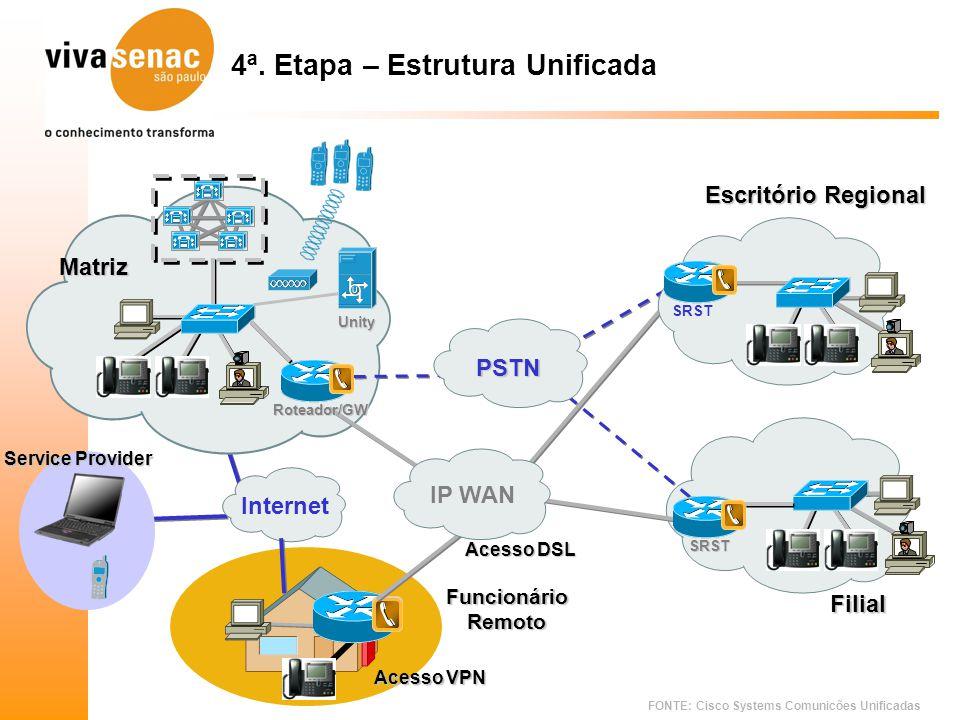 FONTE: Cisco Systems Comunicões Unificadas 4ª. Etapa – Estrutura Unificada PSTN Roteador/GW SRST Acesso DSL Internet FuncionárioRemoto Matriz Escritór