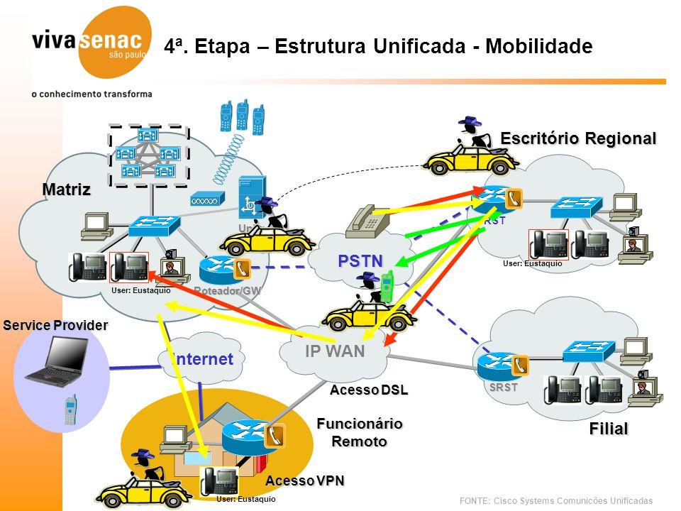 FONTE: Cisco Systems Comunicões Unificadas 4ª. Etapa – Estrutura Unificada - Mobilidade User: Eustaquio