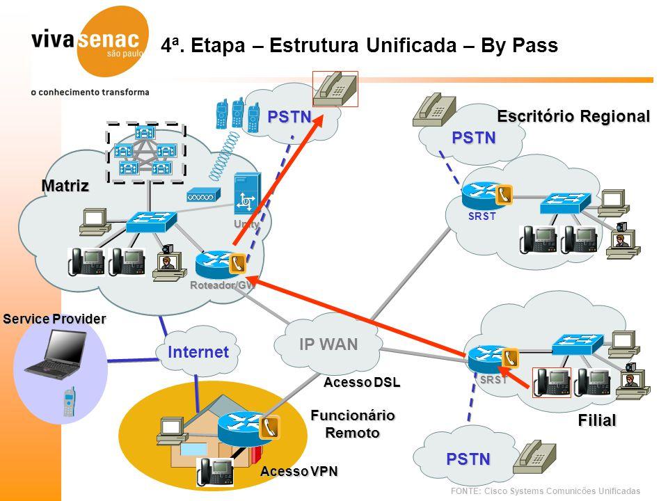 FONTE: Cisco Systems Comunicões Unificadas PSTN PSTN 4ª. Etapa – Estrutura Unificada – By Pass Roteador/GW SRST Unity Acesso DSL Internet FuncionárioR