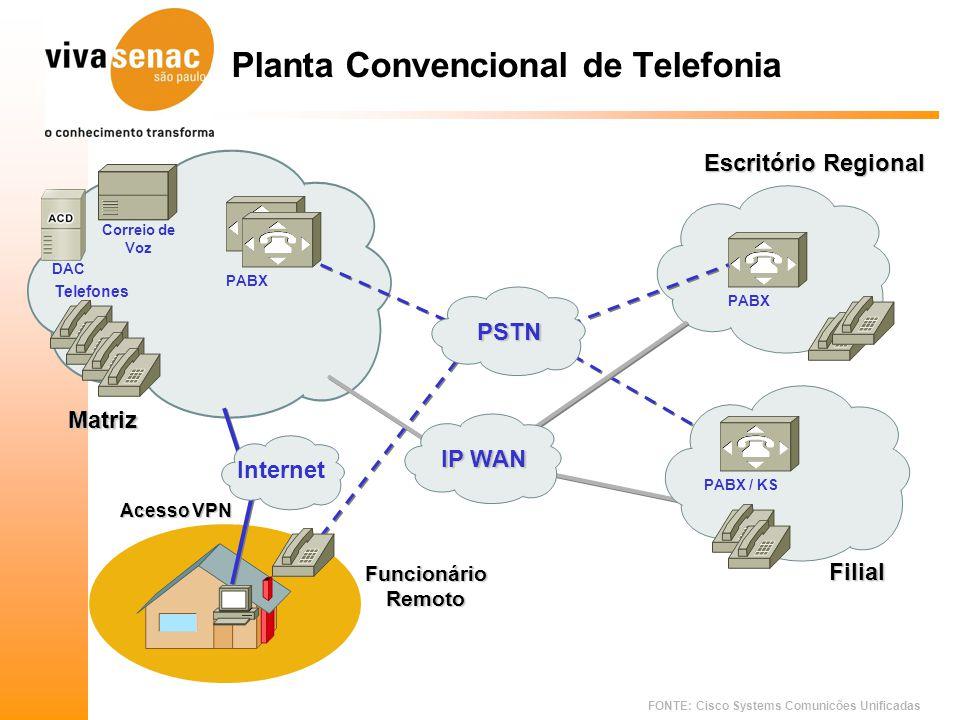 FONTE: Cisco Systems Comunicões Unificadas Matriz PABX Correio de Voz Telefones DAC PABX / KS Filial Planta Convencional de Telefonia FuncionárioRemot