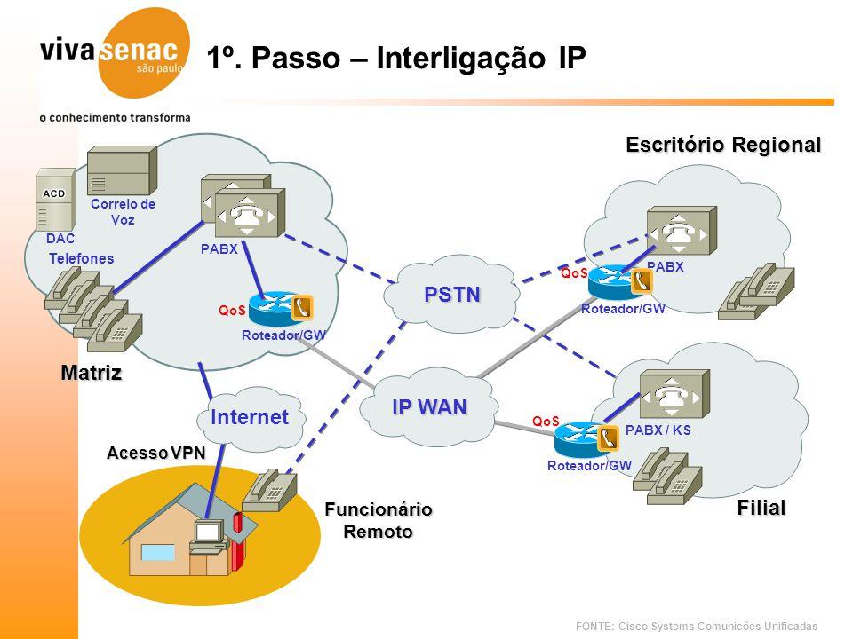 FONTE: Cisco Systems Comunicões Unificadas 1º. Passo – Interligação IP Matriz PABX Correio de Voz Telefones DAC PABX / KS Filial FuncionárioRemoto Ace
