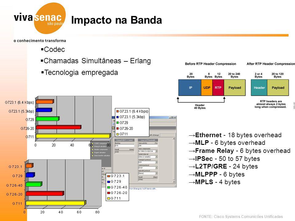 FONTE: Cisco Systems Comunicões Unificadas Impacto na Banda Ethernet - 18 bytes overhead MLP - 6 bytes overhead Frame Relay - 6 bytes overhead IPSec -