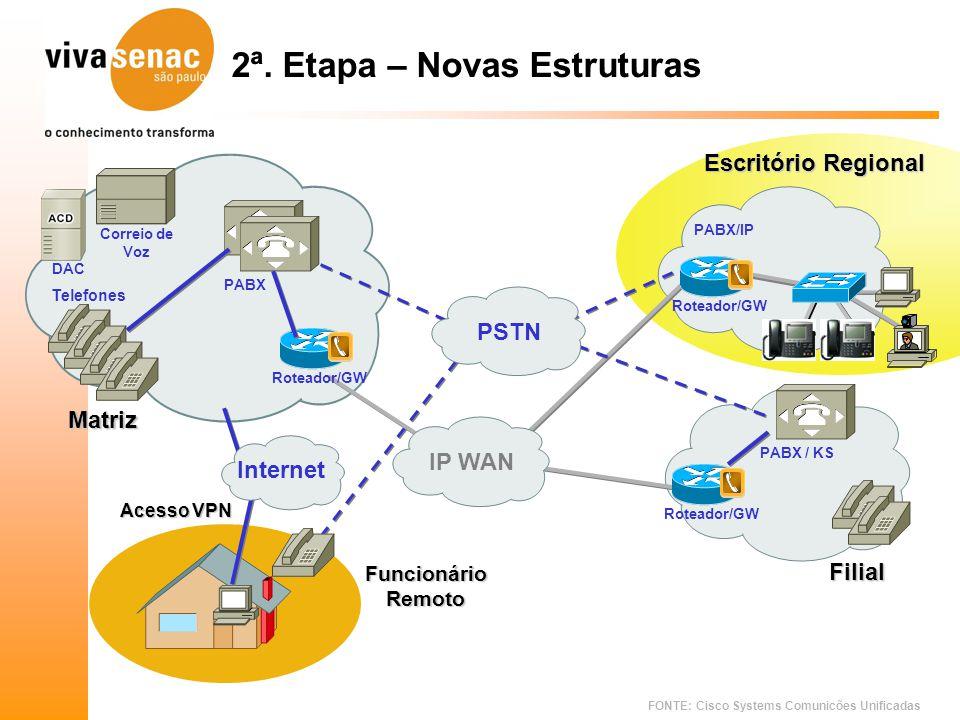 FONTE: Cisco Systems Comunicões Unificadas PABX/IP Roteador/GW Escritório Regional 2ª. Etapa – Novas Estruturas PABX Correio de Voz Telefones DAC IP W