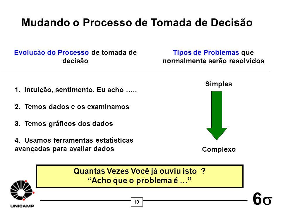 10 6 Mudando o Processo de Tomada de Decisão Evolução do Processo de tomada de decisão Tipos de Problemas que normalmente serão resolvidos 1. Intuição