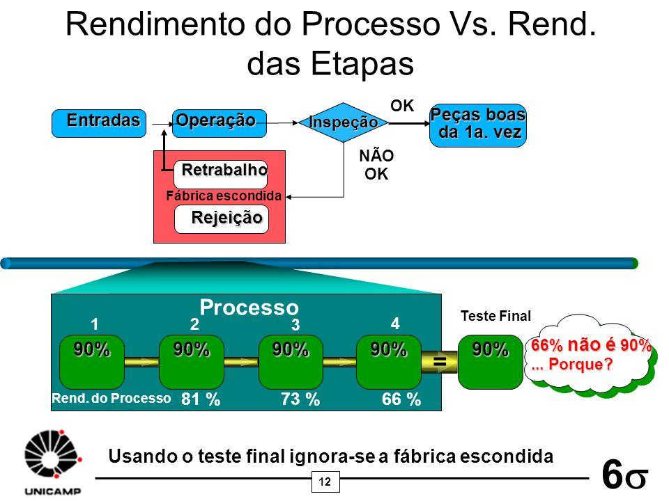12 6 Rendimento do Processo Vs. Rend. das Etapas 66% não é 90%... Porque? Usando o teste final ignora-se a fábrica escondida Processo 12 3 Rend. do Pr