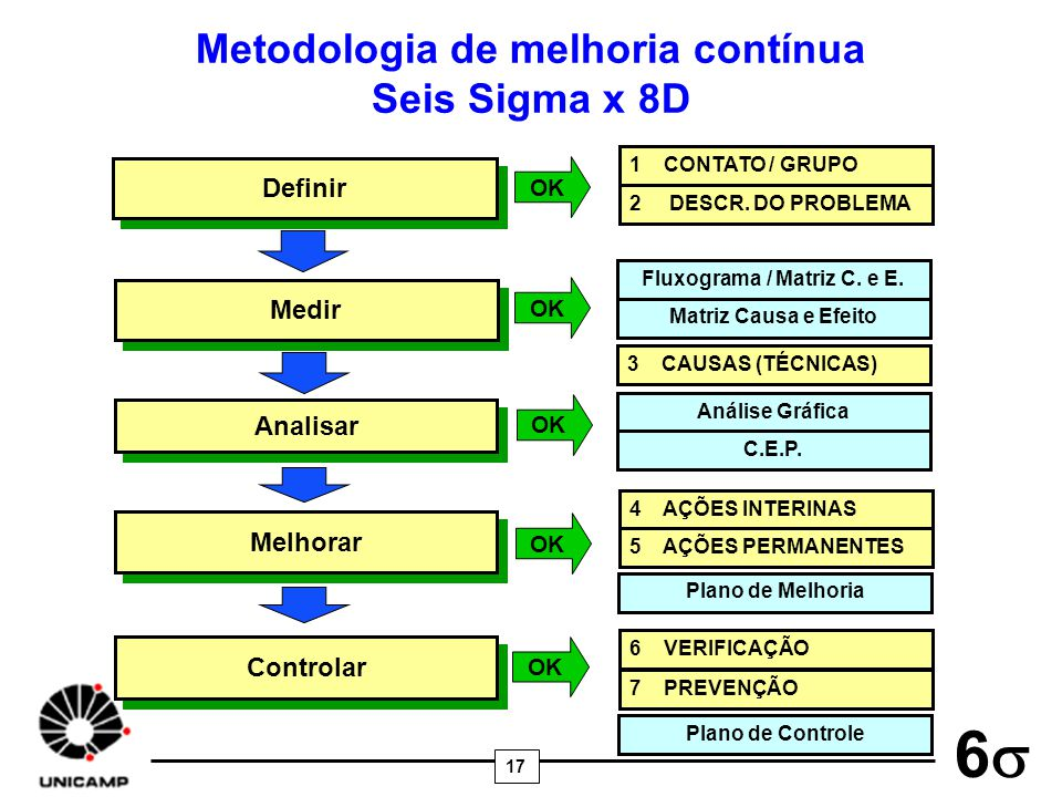 17 6 Medir Analisar Melhorar Controlar Definir Metodologia de melhoria contínua Seis Sigma x 8D 2 DESCR. DO PROBLEMA 3 CAUSAS (TÉCNICAS) 4 AÇÕES INTER