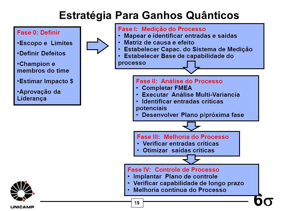 19 6 Estratégia Para Ganhos Quânticos Fase I: Medição do Processo Mapear e identificar entradas e saídas Matriz de causa e efeito Estabelecer Capac. d