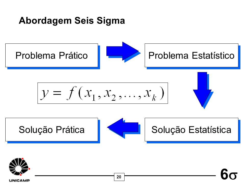 20 6 Abordagem Seis Sigma Problema Prático Problema Estatístico Solução Estatística Solução Prática