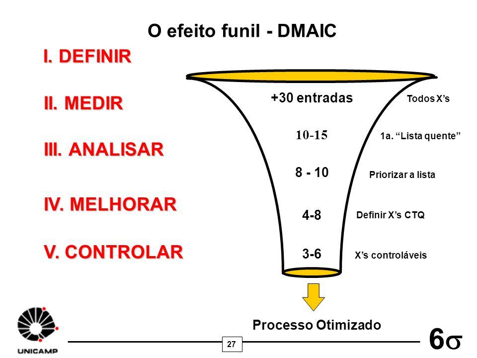 27 6 O efeito funil - DMAIC Processo Otimizado +30 entradas 8 - 10 4-8 3-6 Definir Xs CTQ Xs controláveis 10-15 Todos Xs 1a. Lista quente Priorizar a